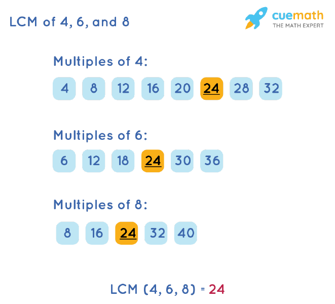 LCM of 4, 6, and 8 by Listing Multiples Method