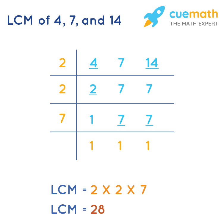 LCM of 4, 7, and 14 by Division Method
