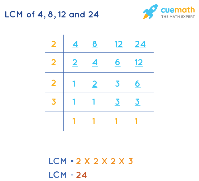 LCM of 4, 8, 12, and 24 by Division Method