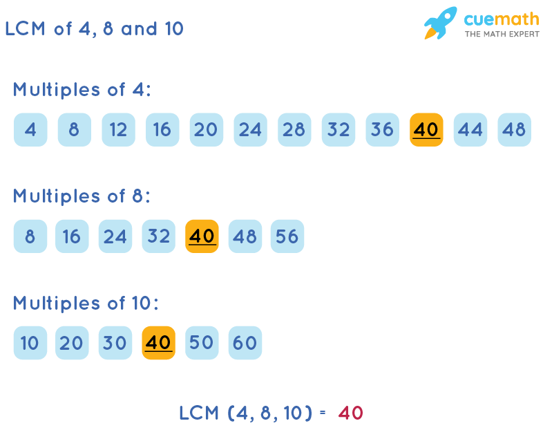 LCM of 4, 8, and 10 by Listing Multiples Method