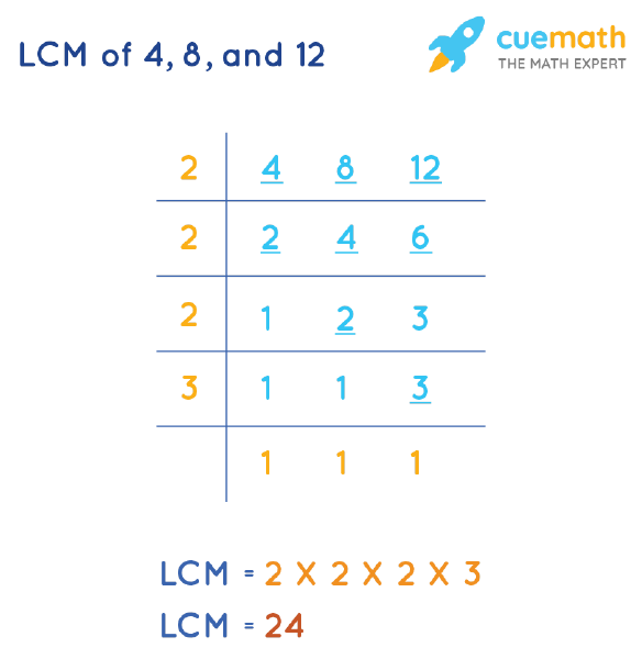 LCM of 4, 8, and 12 by Division Method