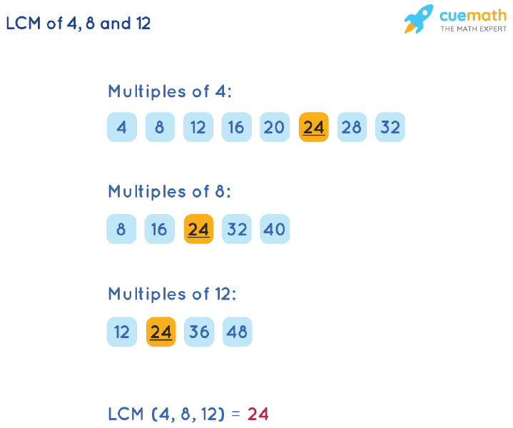 LCM of 4, 8, and 12 by Listing Multiples Method