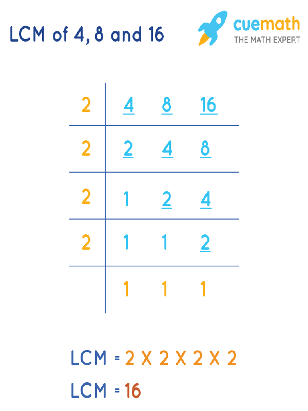 LCM of 4, 8, and 16 by Division Method