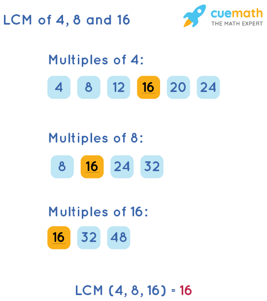 LCM of 4, 8, and 16 by Listing Multiples Method