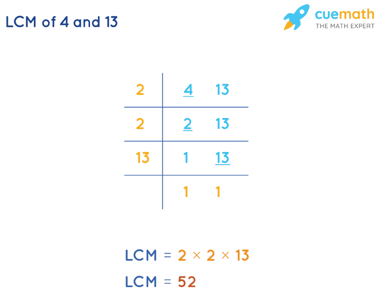 LCM of 4 and 13 by Division Method