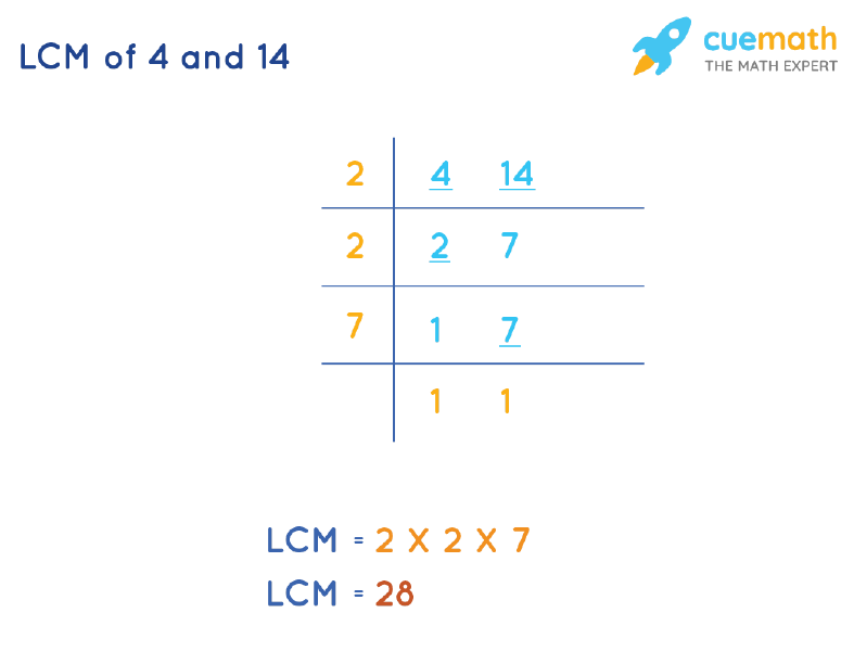 LCM of 4 and 14 by Division Method
