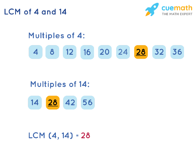 LCM of 4 and 14 by Listing Multiples Method