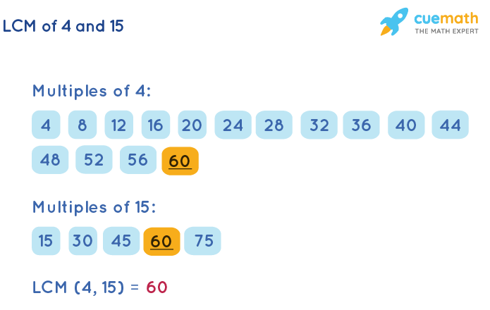 LCM of 4 and 15 by Listing Multiples Method