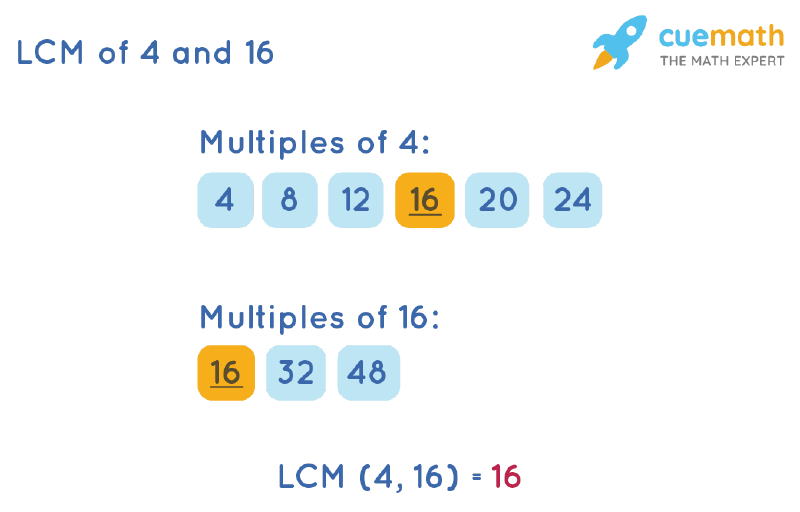 LCM of 4 and 16 by Listing Multiples Method