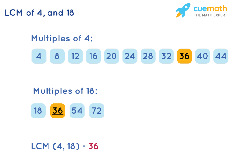 LCM of 4 and 18 by Listing Multiples Method