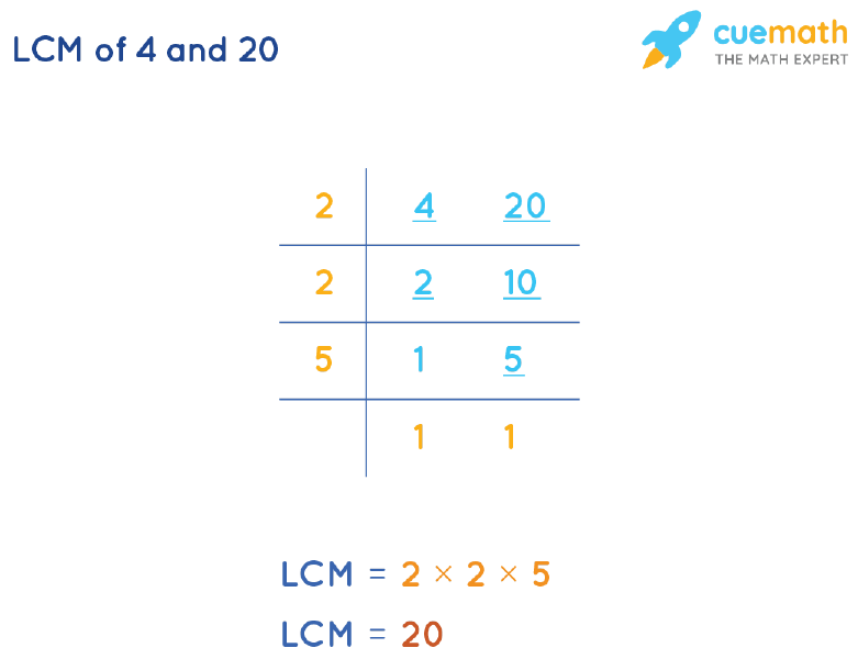 LCM of 4 and 20 by Division Method