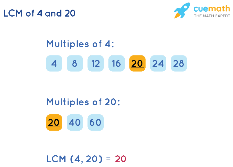LCM of 4 and 20 by Listing Multiples Method