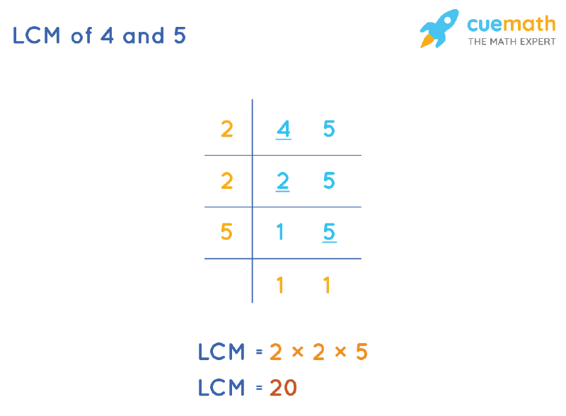 LCM of 4 and 5 by Division Method