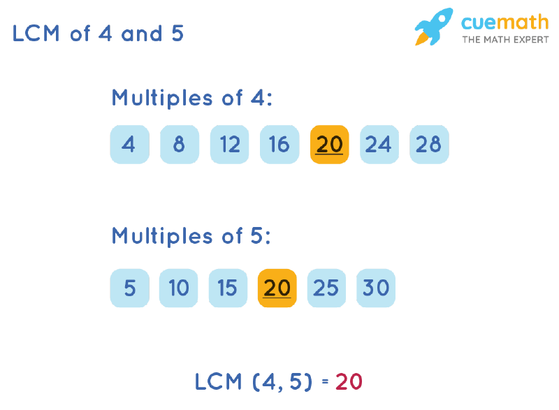 LCM of 4 and 5 by Listing Multiples Method