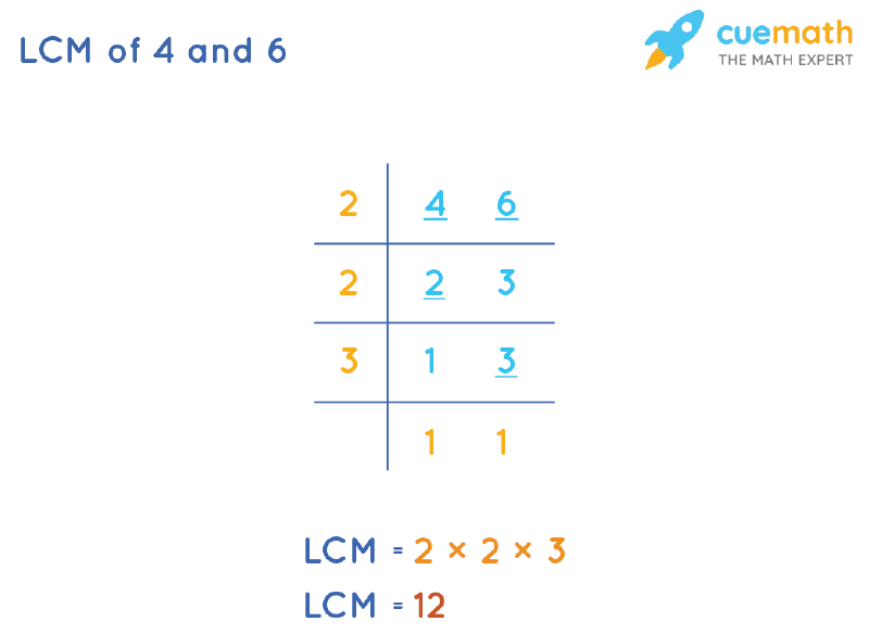 LCM of 4 and 6 by Division Method