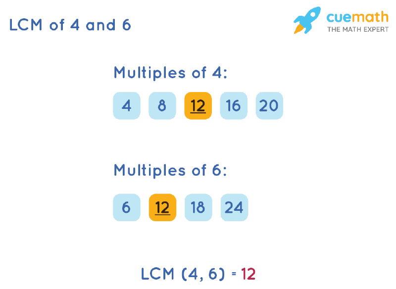 LCM of 4 and 6 by Listing Multiples Method