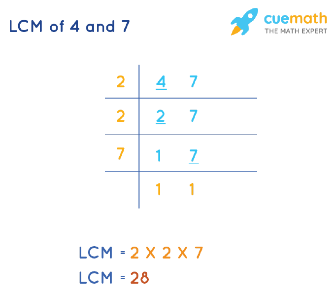 LCM of 4 and 7 by Division Method