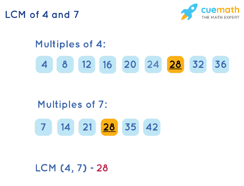 LCM of 4 and 7 by Listing Multiples Method