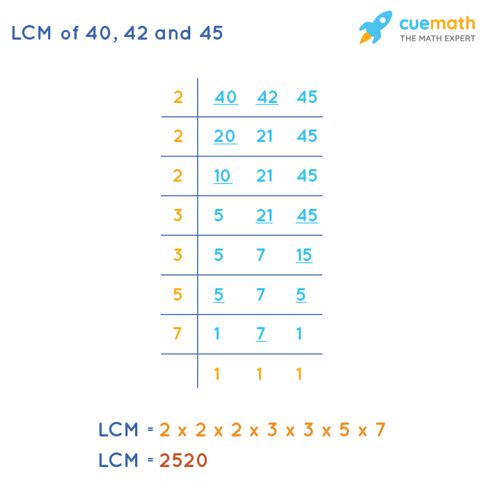 LCM of 40, 42, and 45 by Division Method