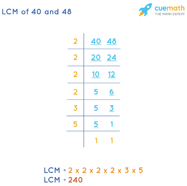 LCM of 40 and 48 by Division Method
