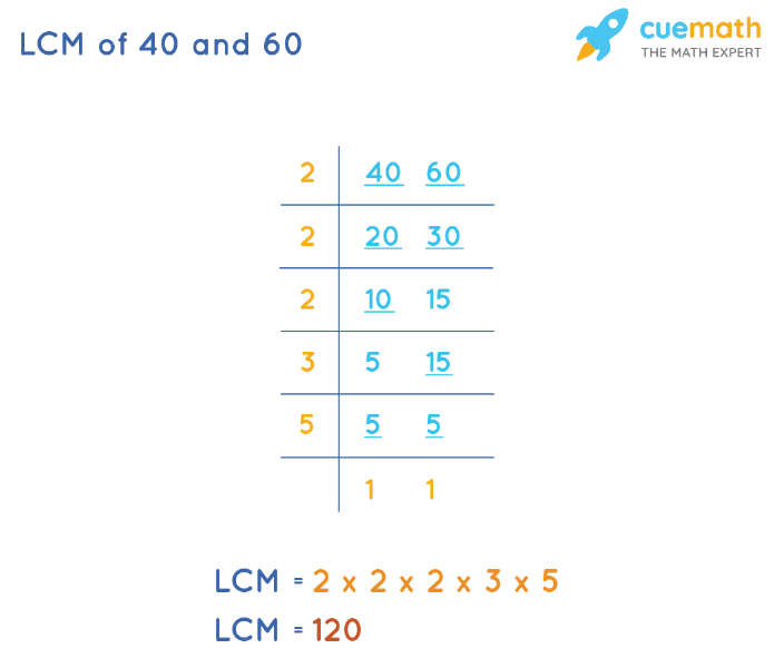 LCM of 40 and 60 by Division Method
