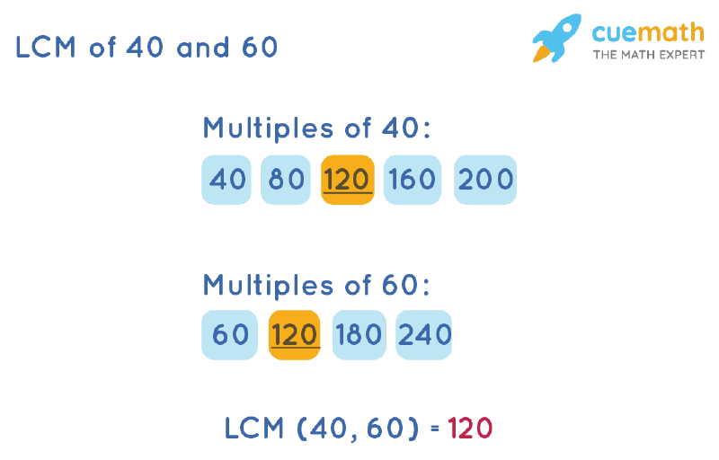 LCM of 40 and 60 by Listing Multiples Method