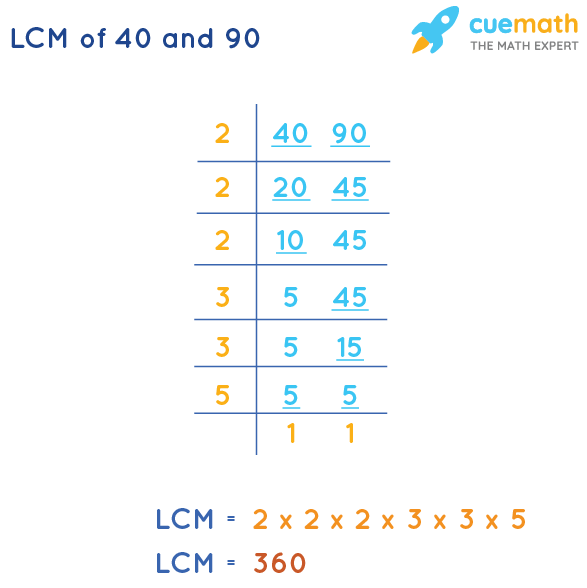 LCM of 40 and 90 by Division Method