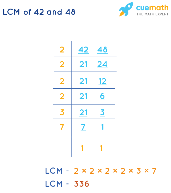 LCM of 42 and 48 by Division Method