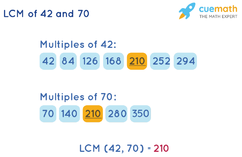LCM of 42 and 70 by Listing Multiples Method