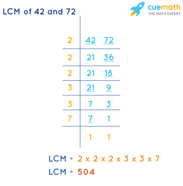 LCM of 42 and 72 by Division Method