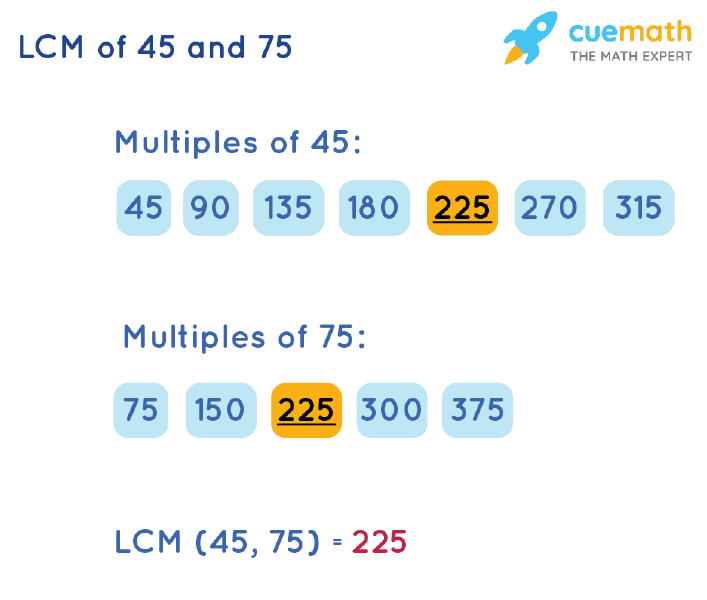 LCM of 45 and 75 by Listing Multiples Method
