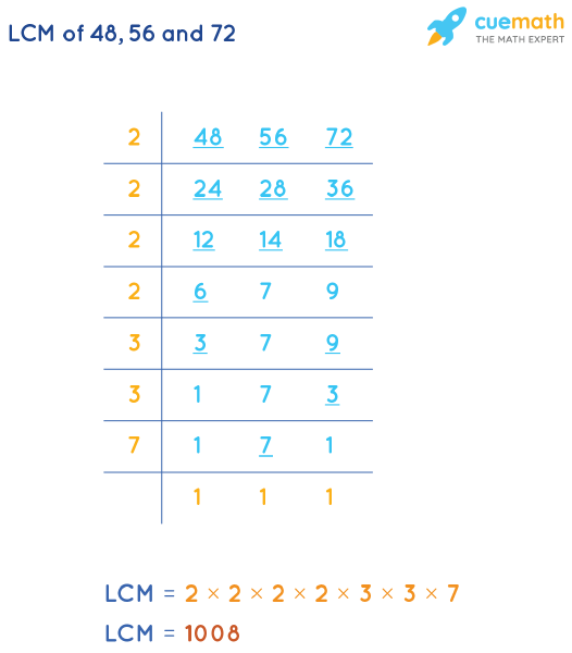 LCM of 48, 56, and 72 by Division Method