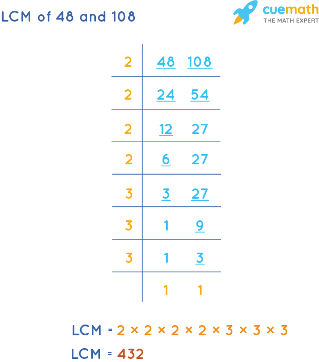 LCM of 48 and 108 by Division Method