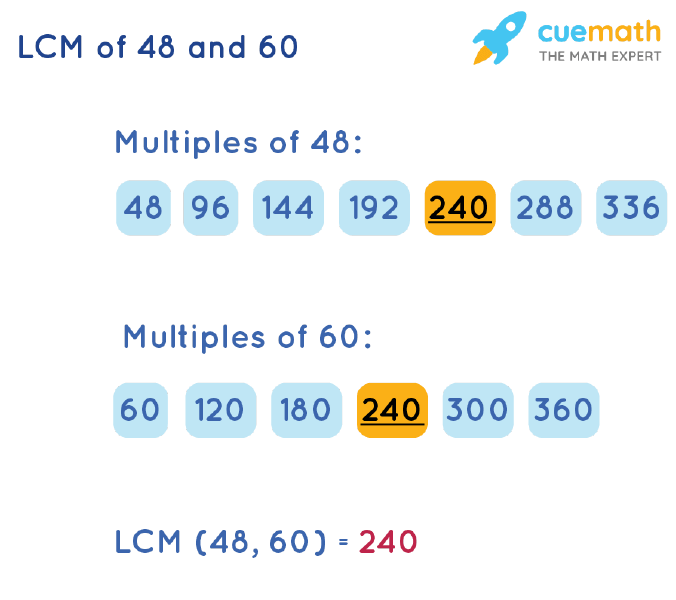 LCM of 48 and 60 by Listing Multiples Method
