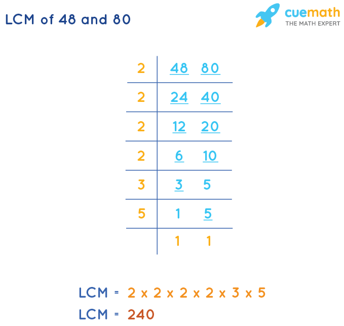 LCM of 48 and 80 by Division Method