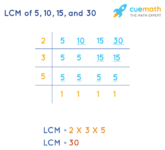 LCM of 5, 10, 15, and 30 by Division Method