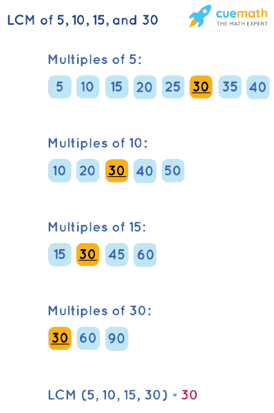 LCM of 5, 10, 15, and 30 by Listing Multiples Method
