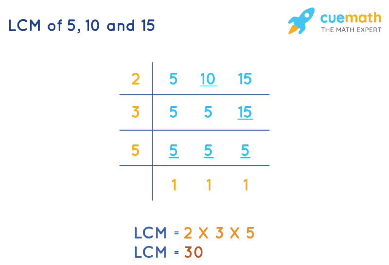 LCM of 5, 10, and 15 by Division Method