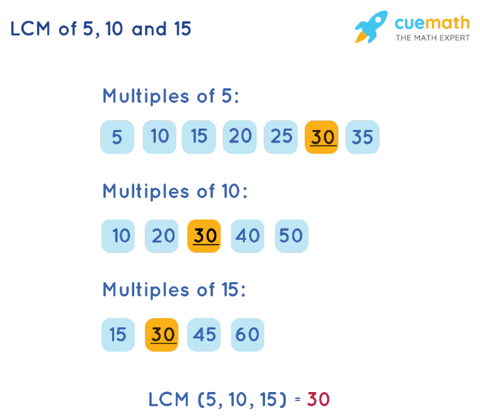 LCM of 5, 10, and 15 by Listing Multiples Method