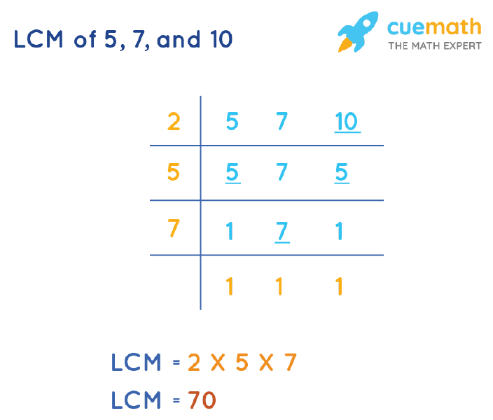 LCM of 5, 7, and 10 by Division Method