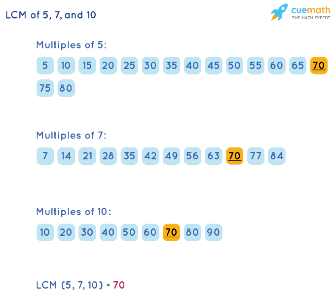 LCM of 5, 7, and 10 by Listing Multiples Method