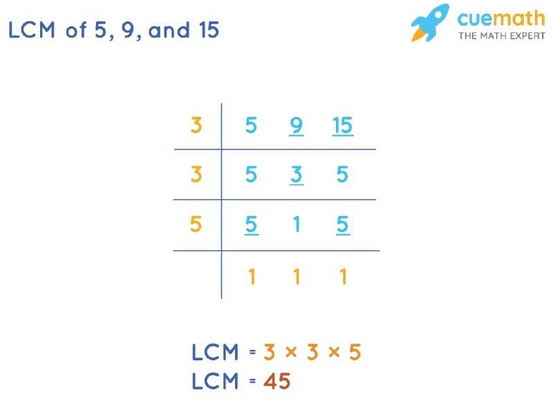 LCM of 5, 9, and 15 by Division Method