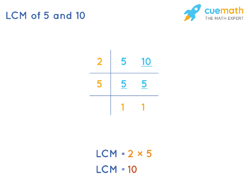 LCM of 5 and 10 by Division Method