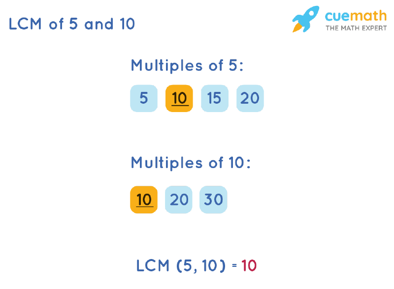 LCM of 5 and 10 by Listing Multiples Method