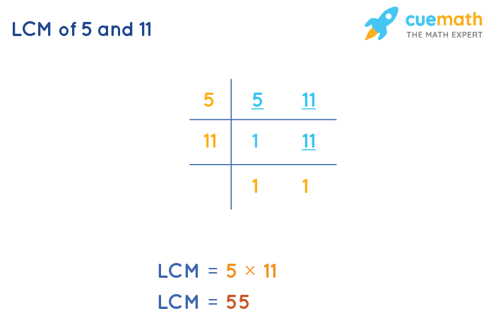 LCM of 5 and 11 by Division Method