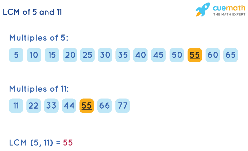LCM of 5 and 11 by Listing Multiples Method