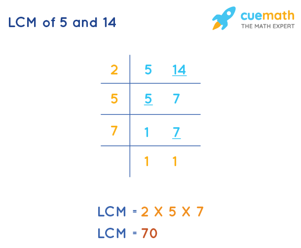 LCM of 5 and 14 by Division Method