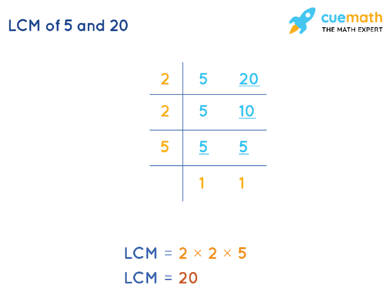 LCM of 5 and 20 by Division Method