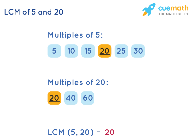LCM of 5 and 20 by Listing Multiples Method