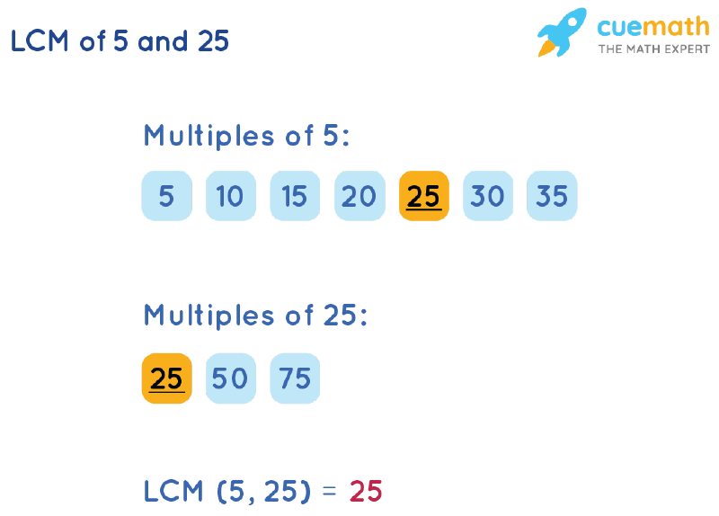 LCM of 5 and 25 by Listing Multiples Method